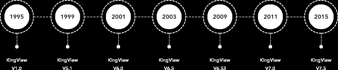 KingView History
