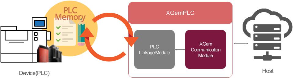 GEM for PLC: KingXGemPLC
