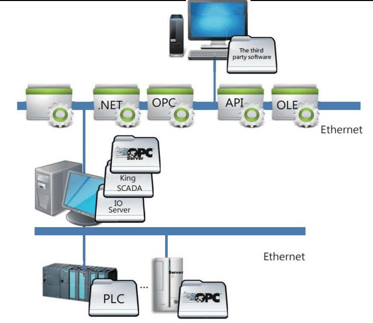 KingSCADA IO Server