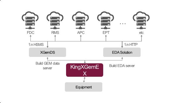 KingXGemEX Structure