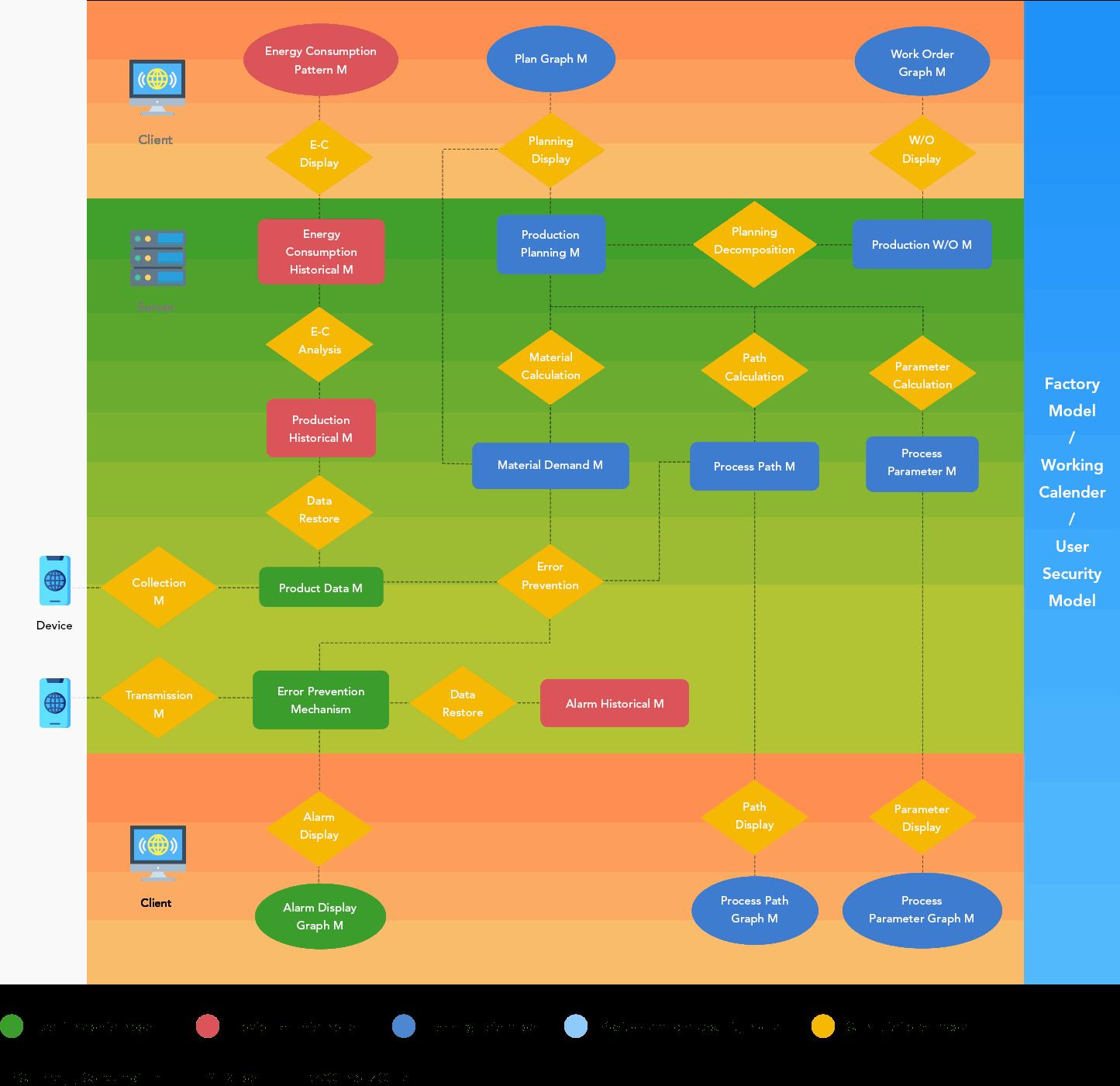 platform model
